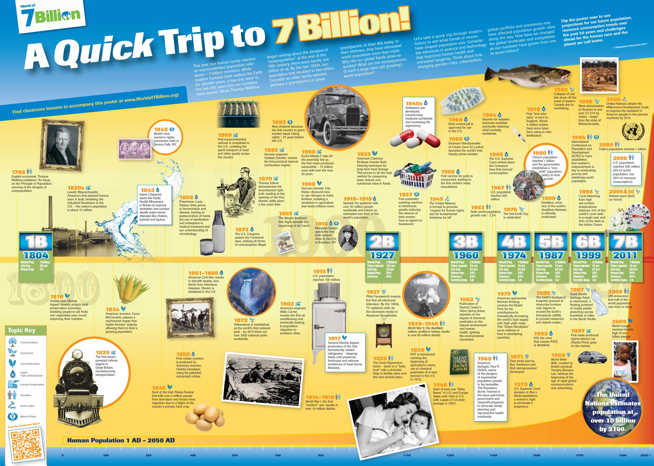 Wall Chart - World of 7 Billion